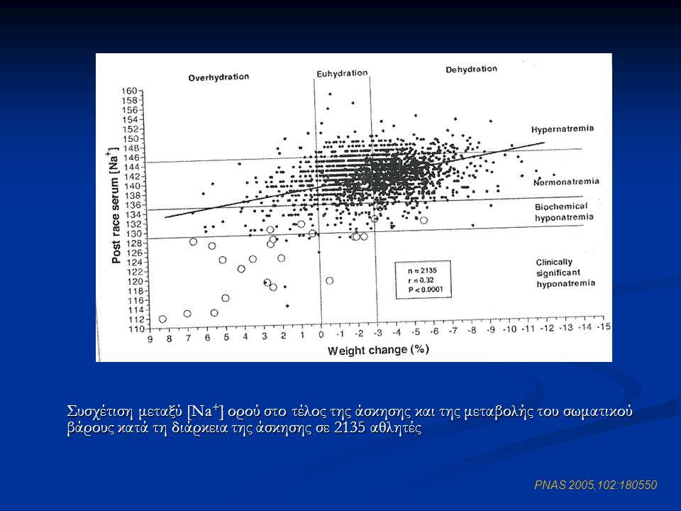 Συσχέτιση μεταξύ [Na+] ορού στο τέλος της άσκησης και της μεταβολής του σωματικού βάρους κατά τη διάρκεια της άσκησης σε 2135 αθλητές